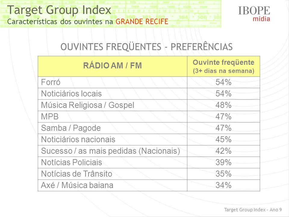 Target Group Index Características dos ouvintes na GRANDE RECIFE