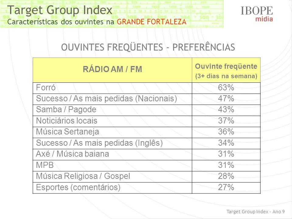 Target Group Index Características dos ouvintes na GRANDE FORTALEZA