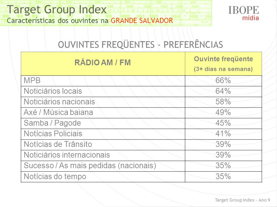 Target Group Index Características dos ouvintes na GRANDE SALVADOR
