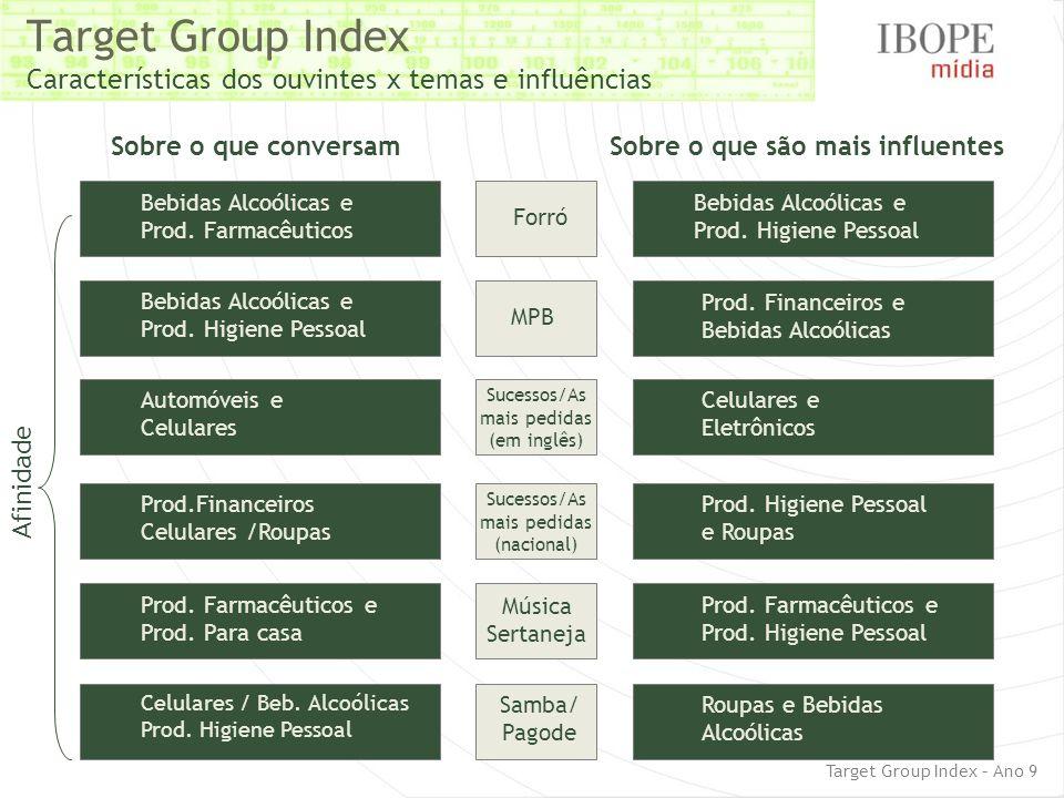 Target Group Index Características dos ouvintes x temas e influências