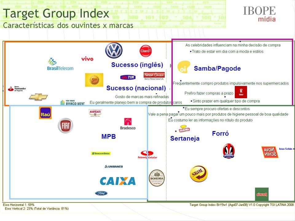Target Group Index Características dos ouvintes x marcas