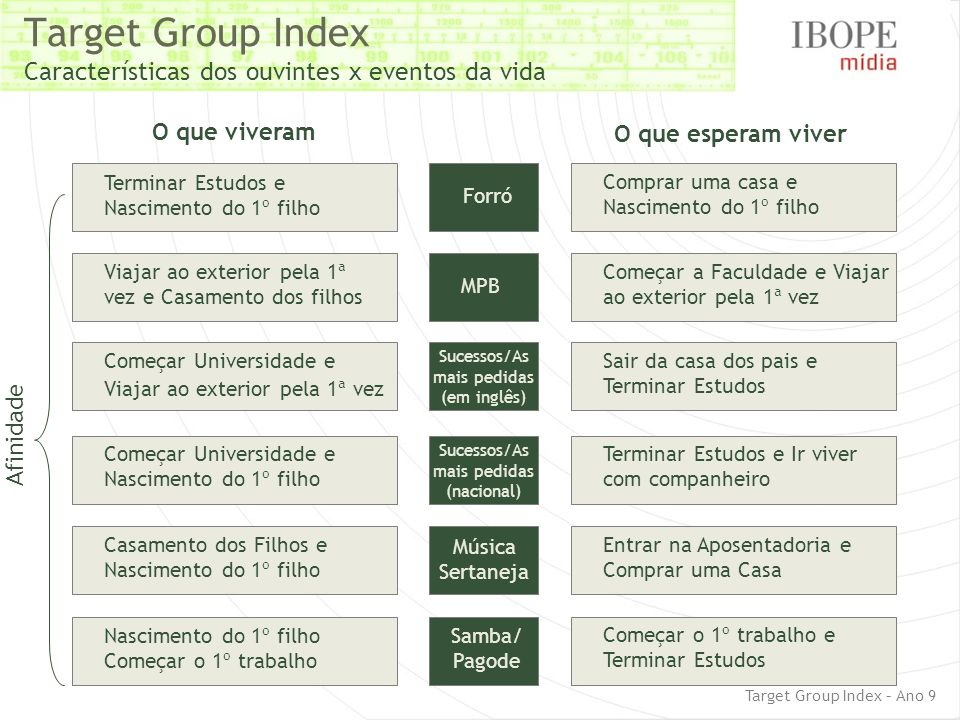 Target Group Index Características dos ouvintes x eventos da vida