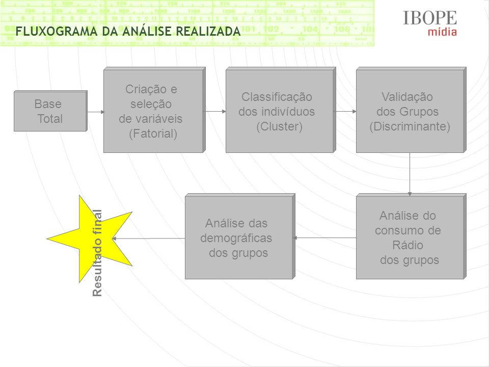 FLUXOGRAMA DA ANÁLISE REALIZADA