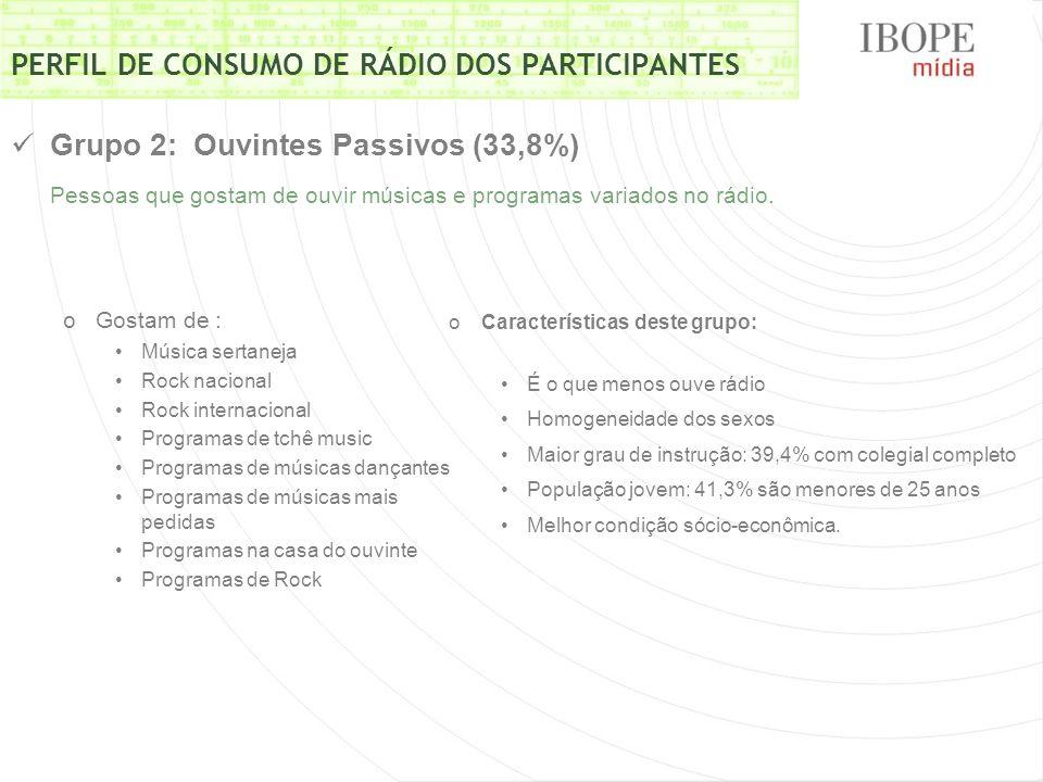 PERFIL DE CONSUMO DE RÁDIO DOS PARTICIPANTES