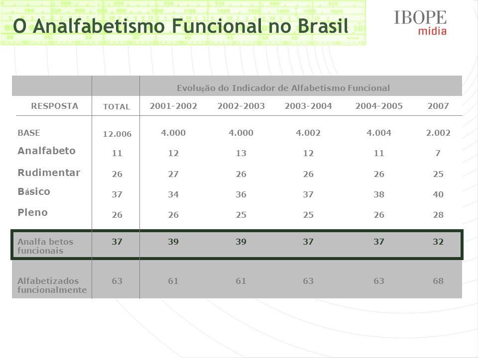 O Analfabetismo Funcional no Brasil