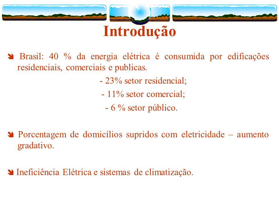 Introdução - 23% setor residencial; - 11% setor comercial;