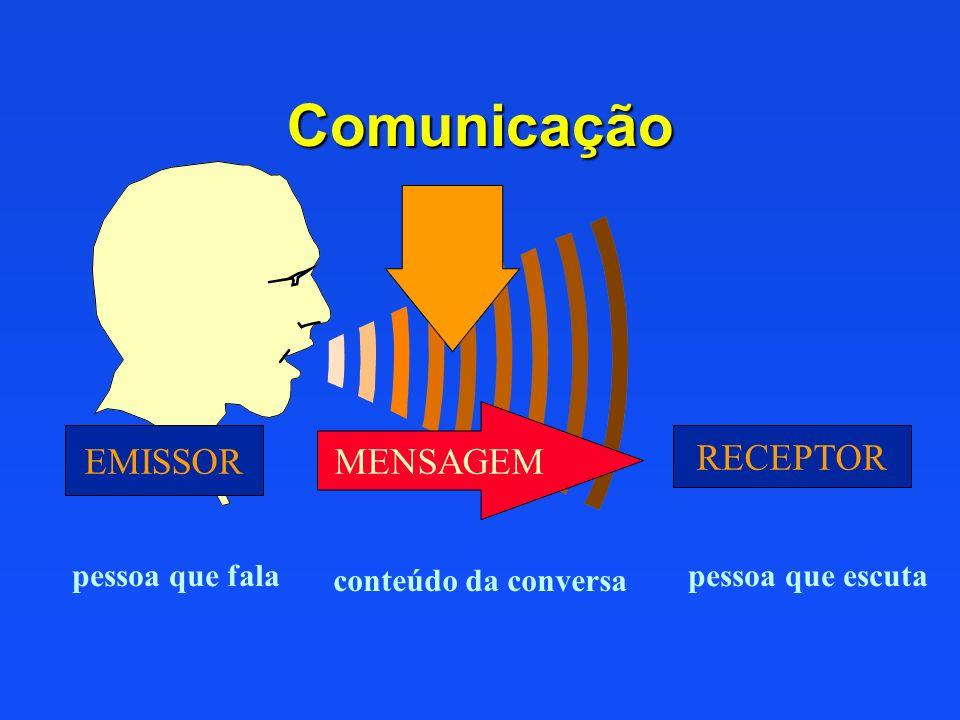Comunicação MENSAGEM EMISSOR RECEPTOR pessoa que fala