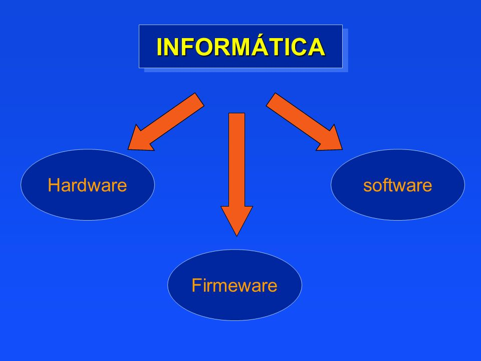 INFORMÁTICA Hardware software Firmeware