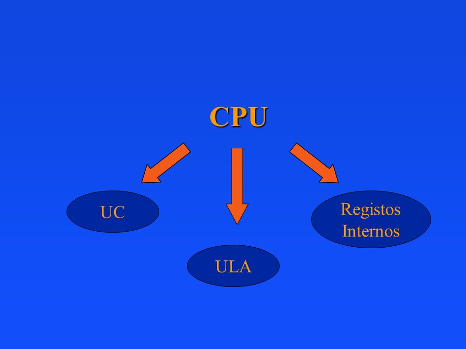 CPU UC Registos Internos ULA