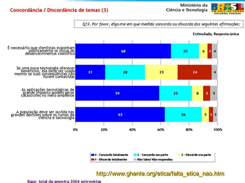 http://www.ghente.org/etica/falta_etica_nao.htm