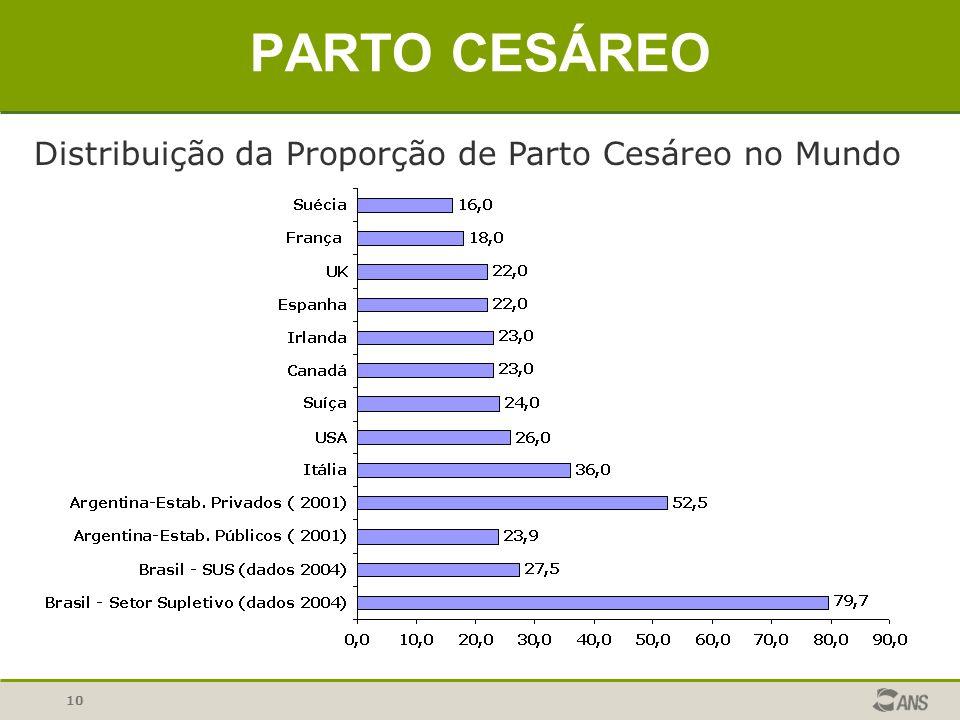 PARTO CESÁREO Distribuição da Proporção de Parto Cesáreo no Mundo