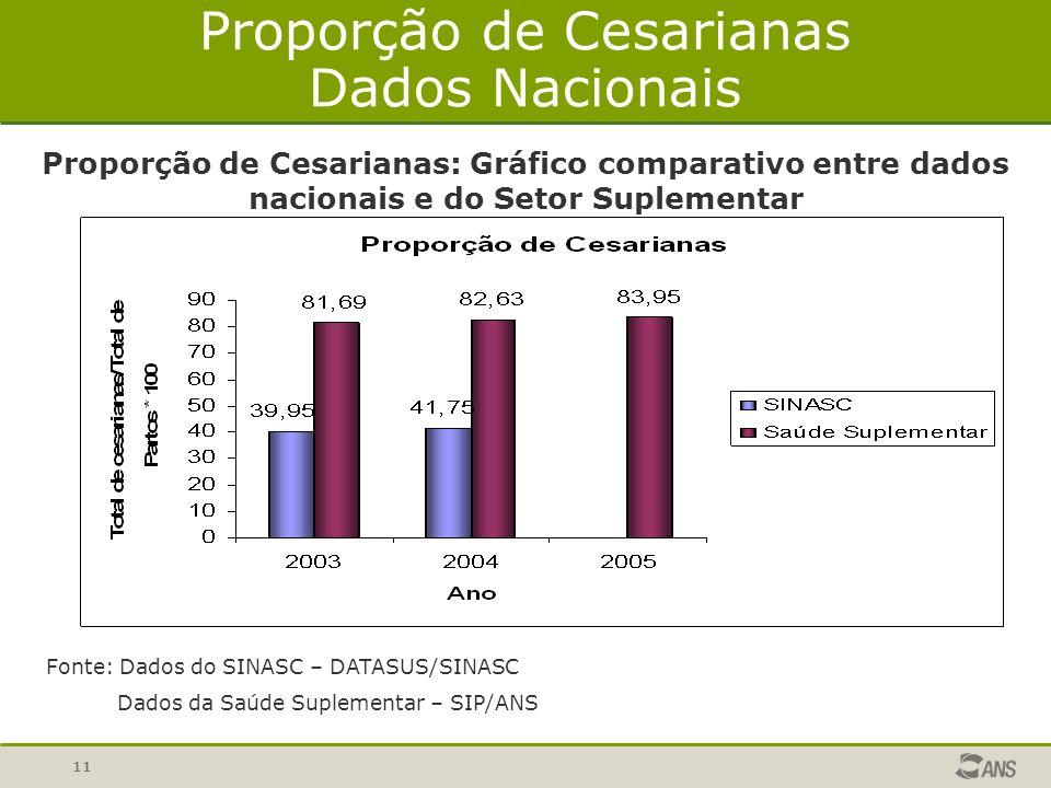 Proporção de Cesarianas Dados Nacionais