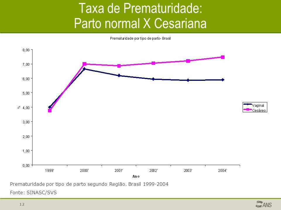 Taxa de Prematuridade: Parto normal X Cesariana