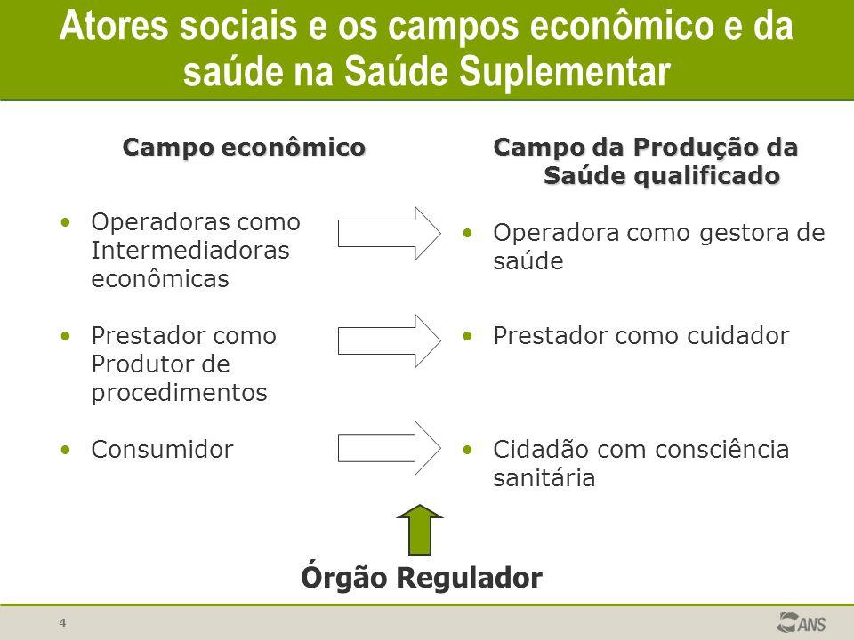 Atores sociais e os campos econômico e da saúde na Saúde Suplementar