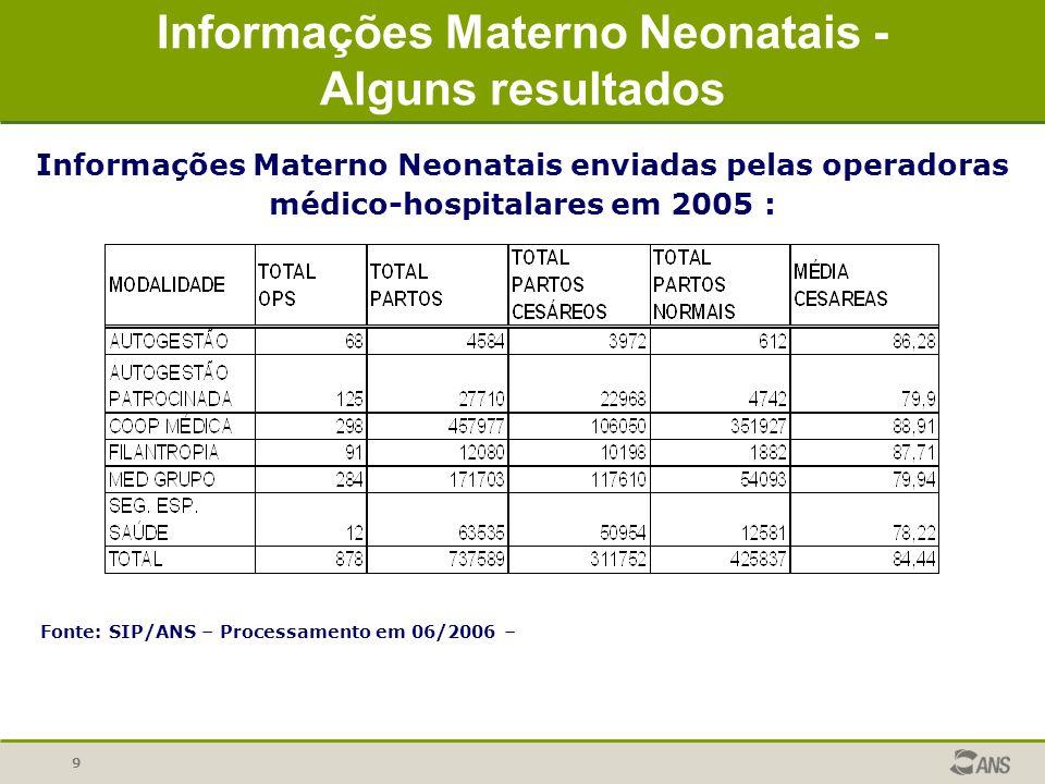 Informações Materno Neonatais - Alguns resultados