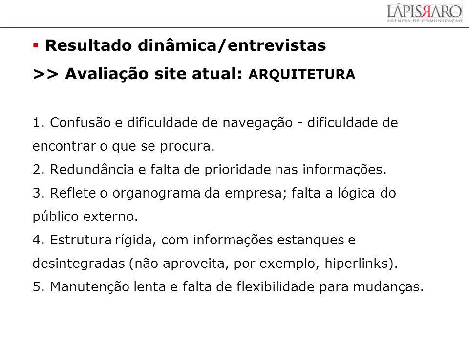 Resultado dinâmica/entrevistas >> Avaliação site atual: ARQUITETURA 1.