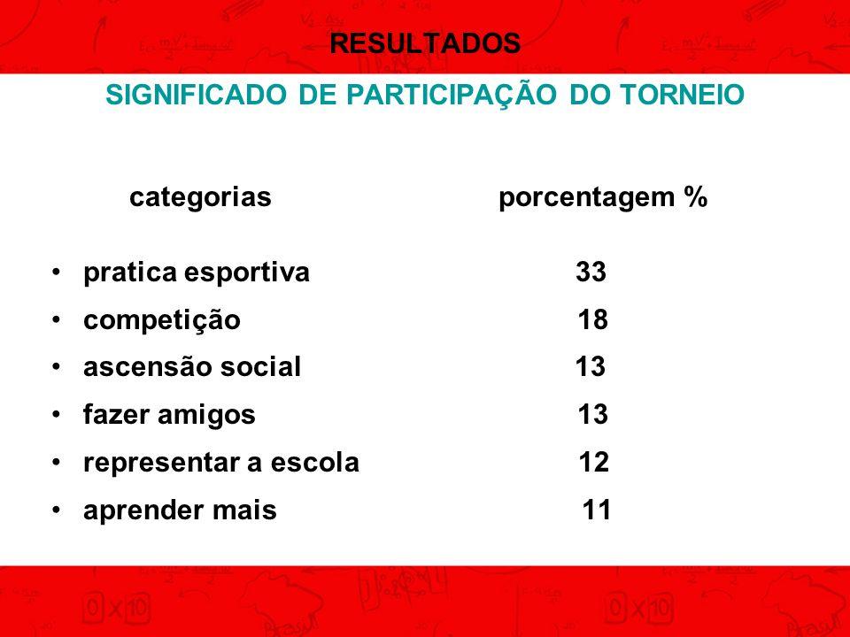 SIGNIFICADO DE PARTICIPAÇÃO DO TORNEIO