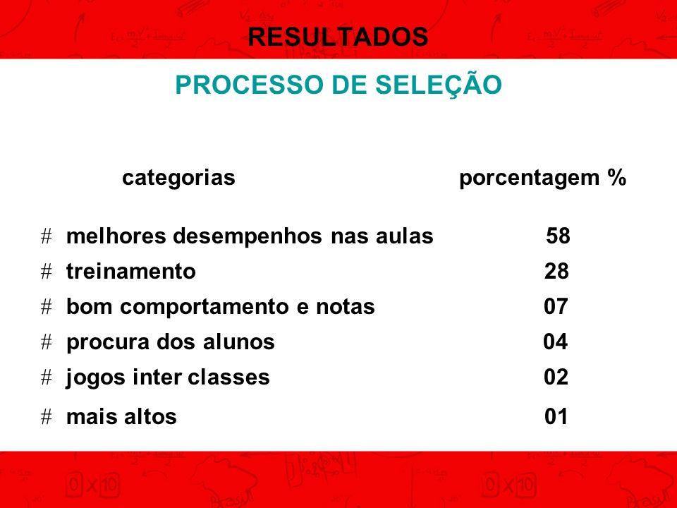 RESULTADOS PROCESSO DE SELEÇÃO