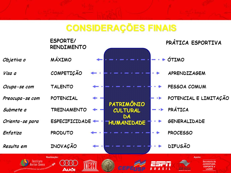 CONSIDERAÇÕES FINAIS ESPORTE/ PRÁTICA ESPORTIVA RENDIMENTO PATRIMÔNIO