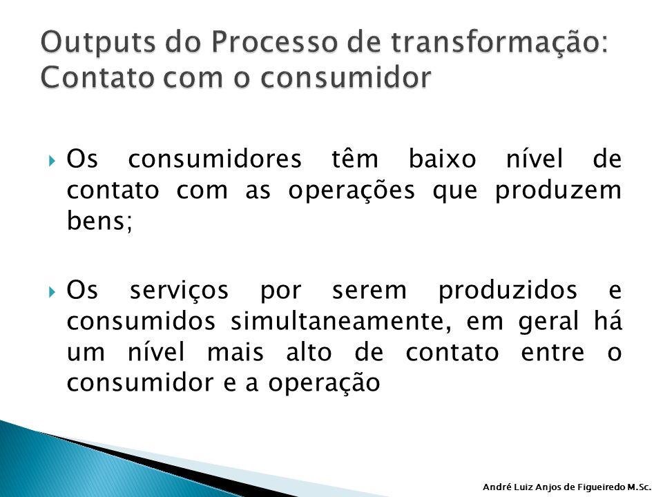 Outputs do Processo de transformação: Contato com o consumidor