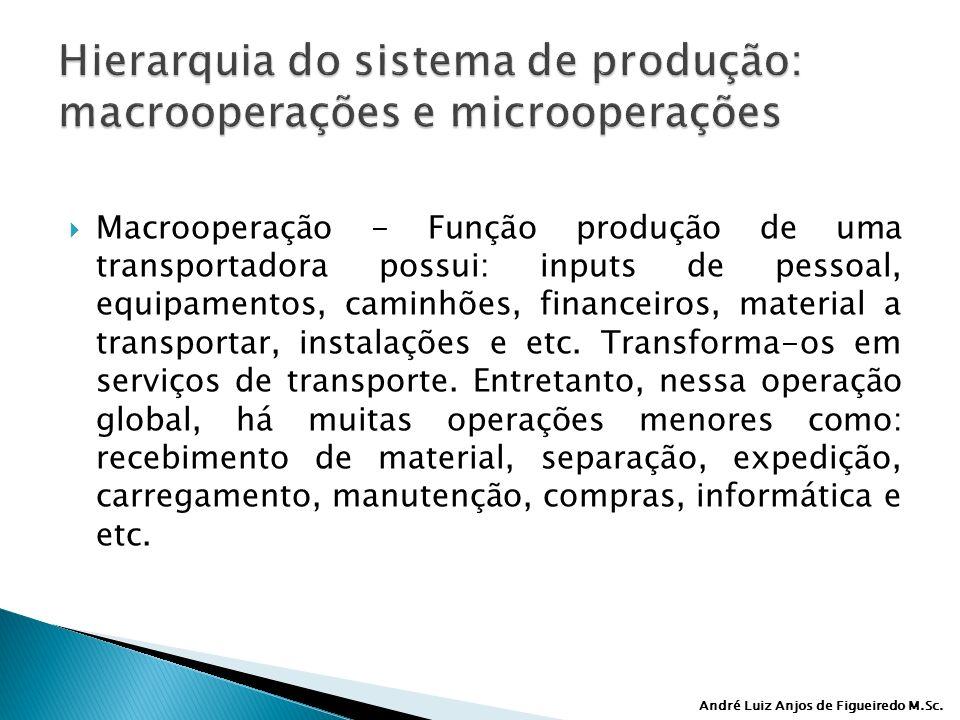 Hierarquia do sistema de produção: macrooperações e microoperações