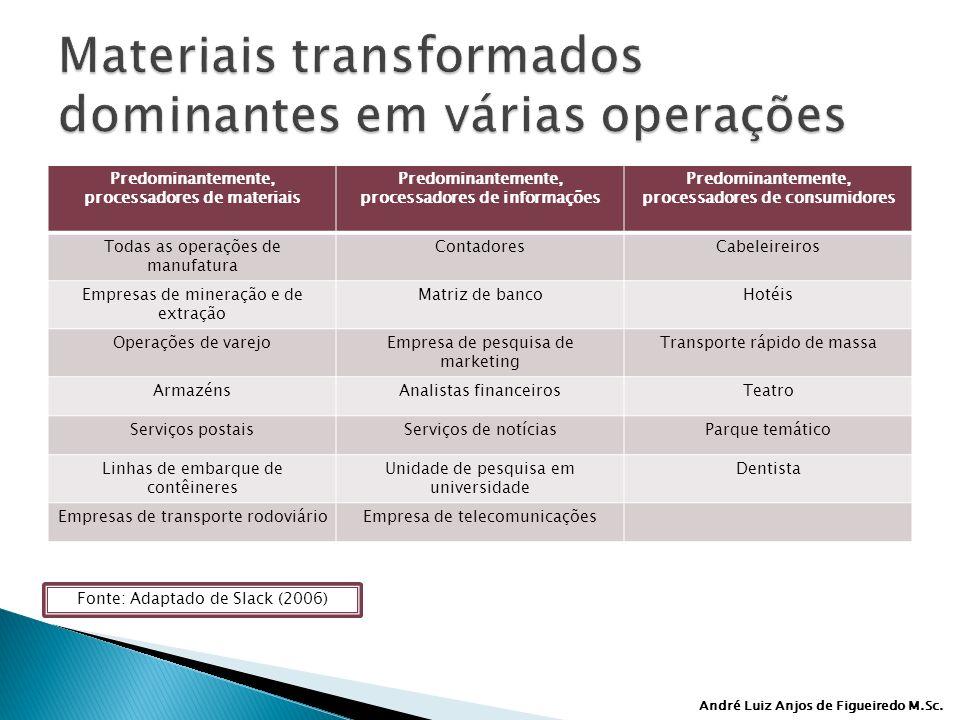 Materiais transformados dominantes em várias operações