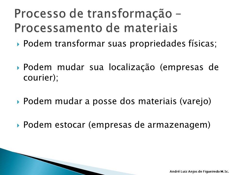 Processo de transformação – Processamento de materiais