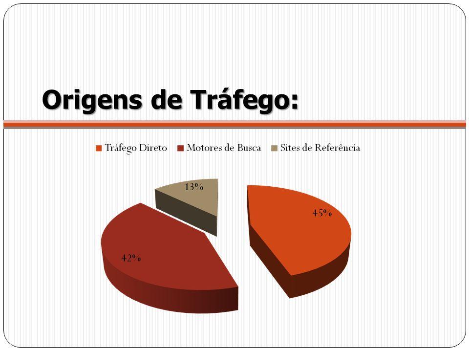 Origens de Tráfego: