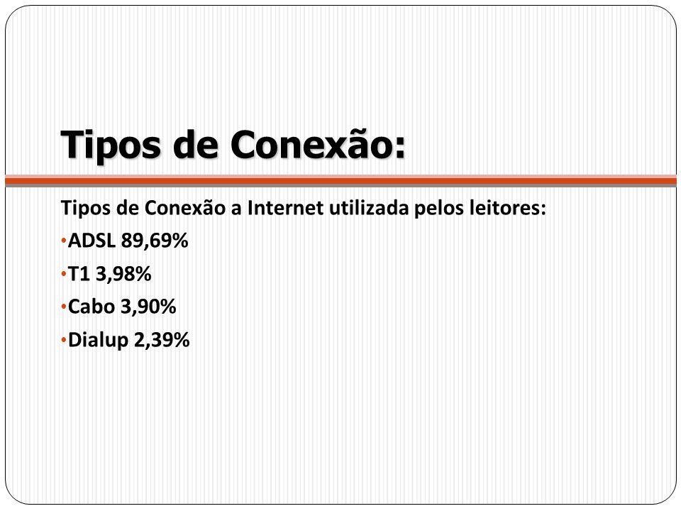Tipos de Conexão: Tipos de Conexão a Internet utilizada pelos leitores: ADSL 89,69% T1 3,98% Cabo 3,90%