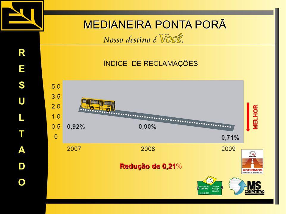 MEDIANEIRA PONTA PORÃ R E S U L T A D O ÍNDICE DE RECLAMAÇÕES