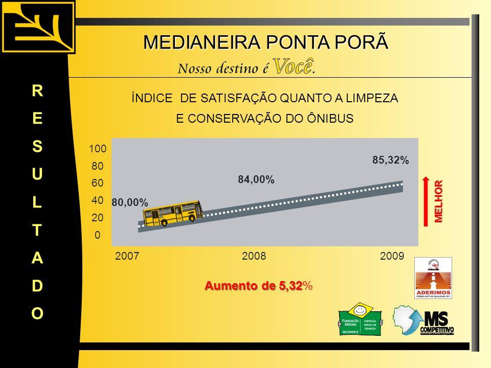 MEDIANEIRA PONTA PORÃ R E S U L T A D O