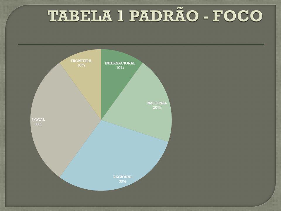 TABELA 1 PADRÃO - FOCO