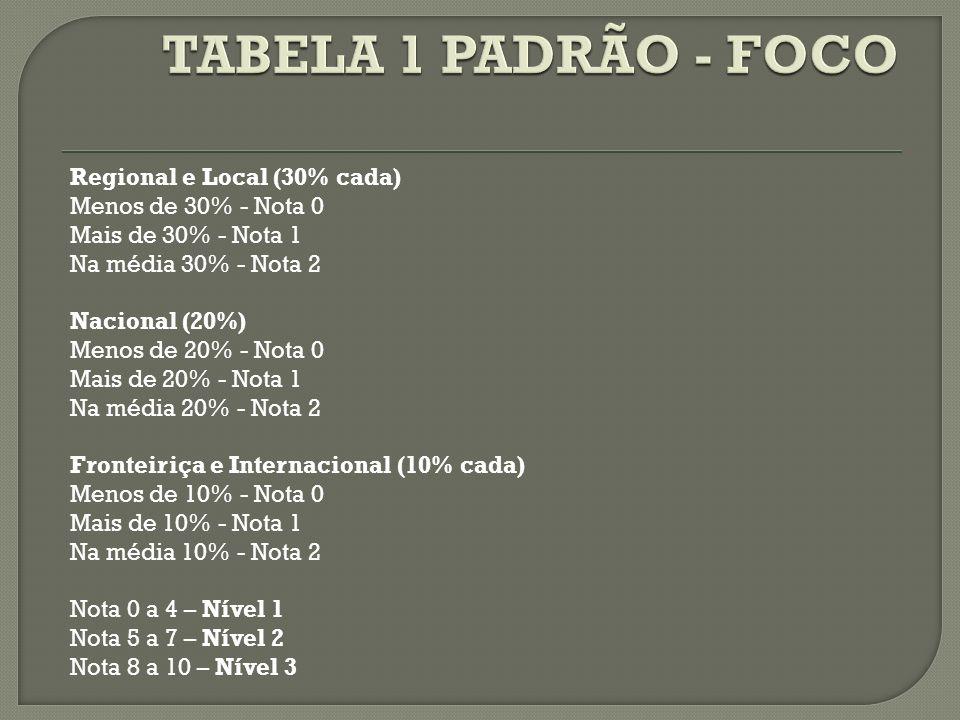 TABELA 1 PADRÃO - FOCO Regional e Local (30% cada)