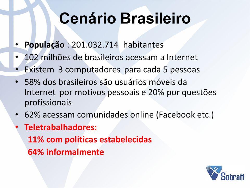 Cenário Brasileiro População : 201.032.714 habitantes