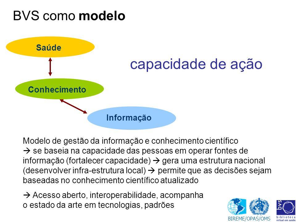capacidade de ação BVS como modelo Saúde Conhecimento Informação