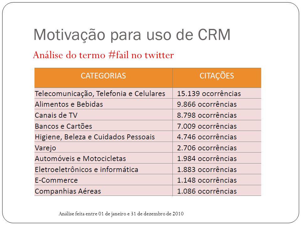 Motivação para uso de CRM