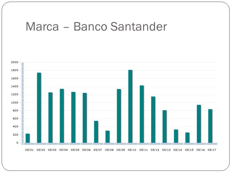 Marca – Banco Santander