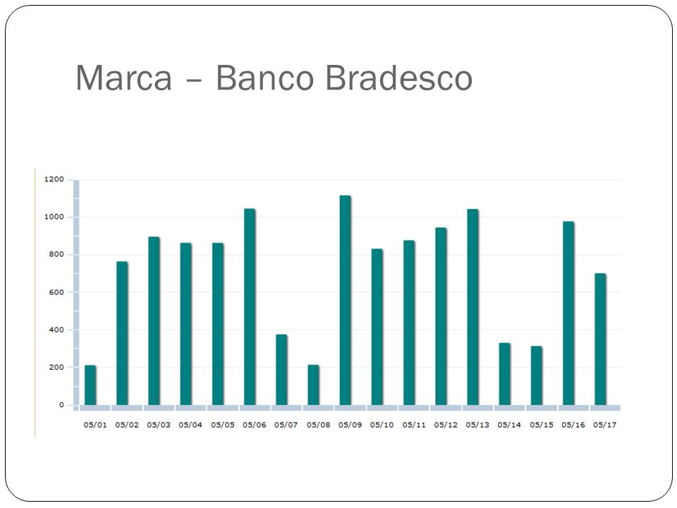 Marca – Banco Bradesco