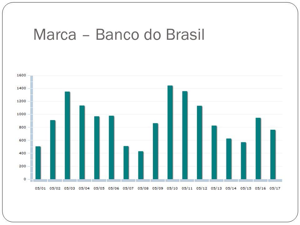 Marca – Banco do Brasil