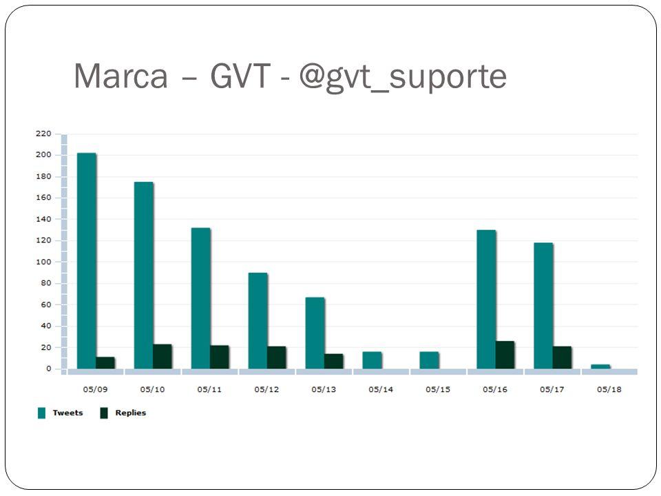 Marca – GVT - @gvt_suporte
