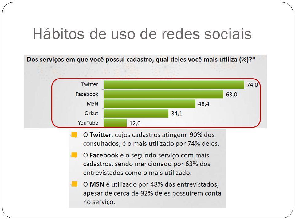 Hábitos de uso de redes sociais