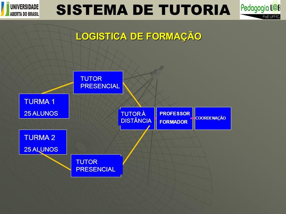 SISTEMA DE TUTORIA LOGISTICA DE FORMAÇÃO TURMA 1 TURMA 2