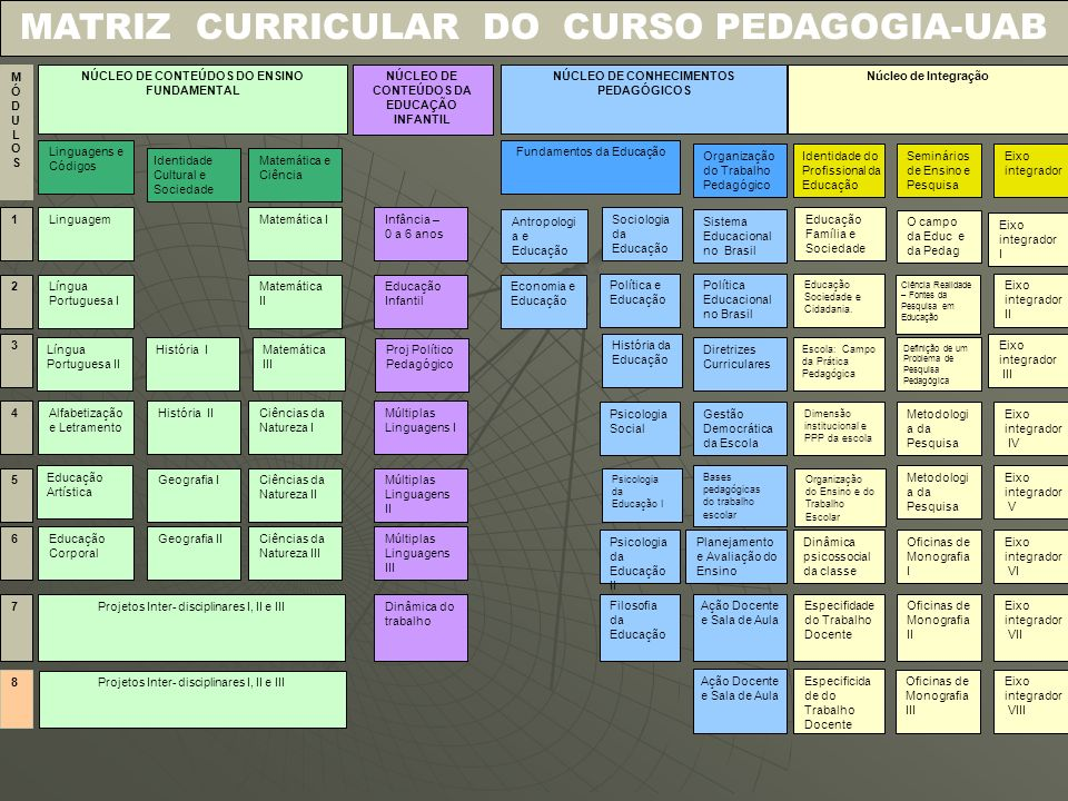 MATRIZ CURRICULAR DO CURSO PEDAGOGIA-UAB