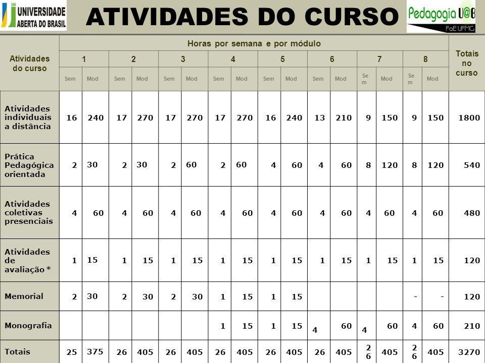ATIVIDADES DO CURSO Sérgio Dias Cirino