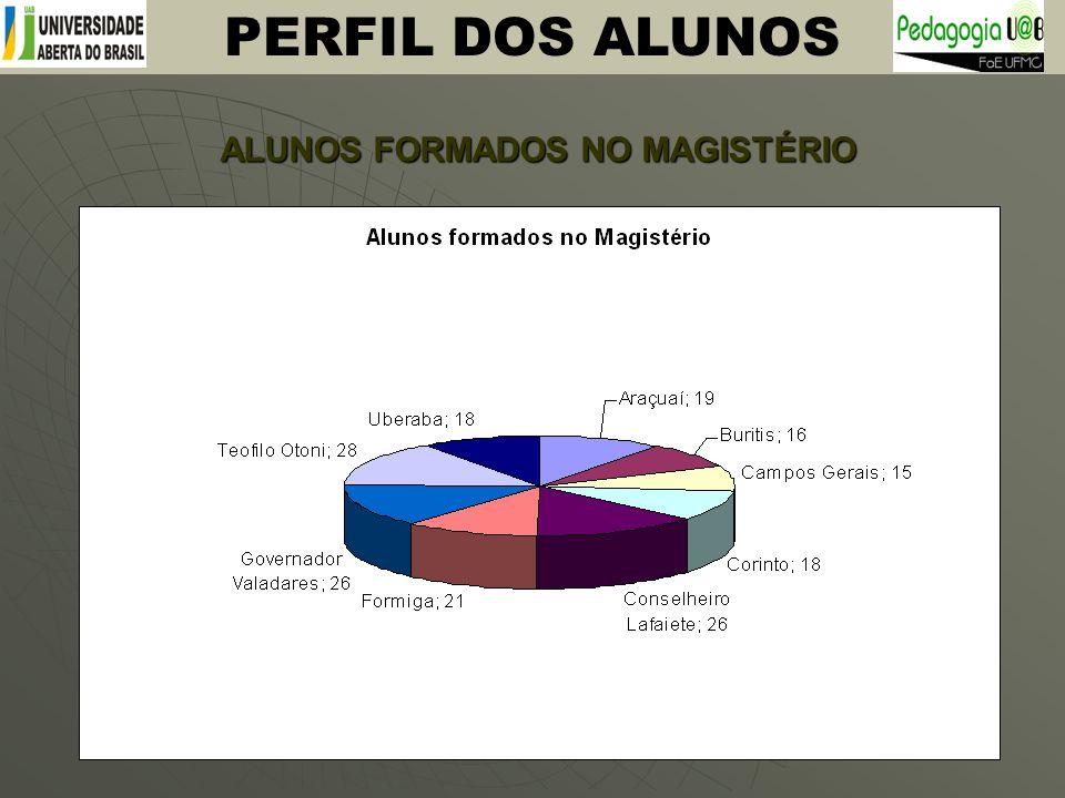 ALUNOS FORMADOS NO MAGISTÉRIO