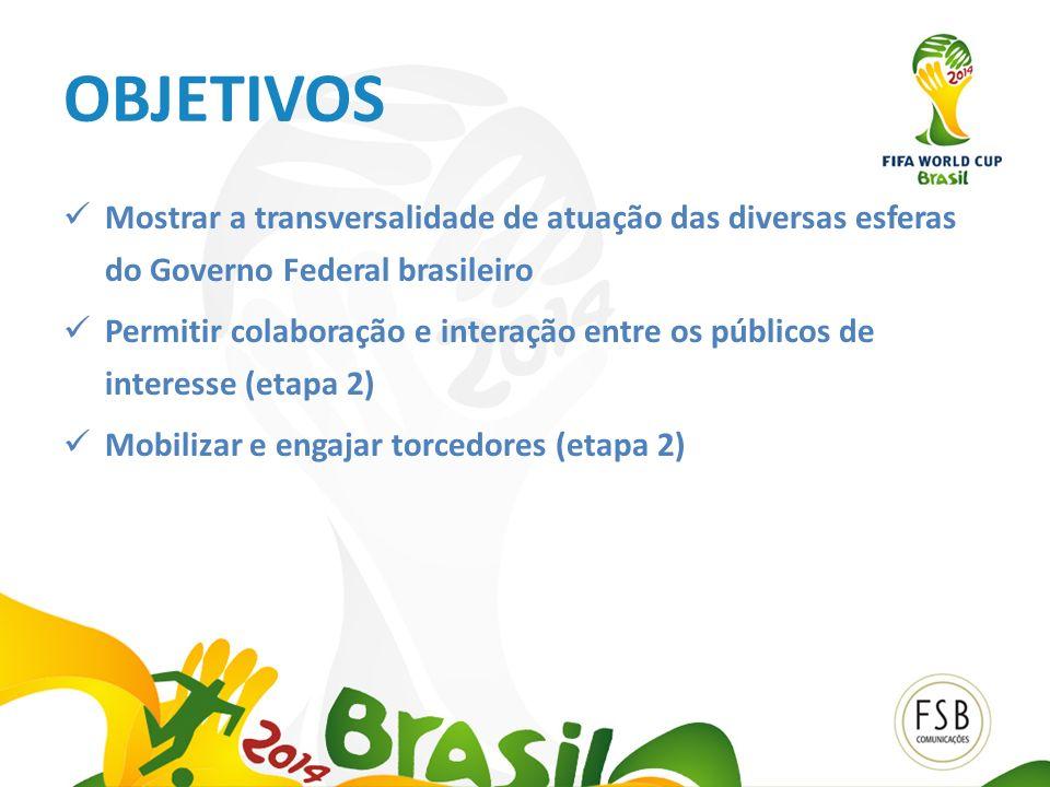 OBJETIVOS Mostrar a transversalidade de atuação das diversas esferas do Governo Federal brasileiro.