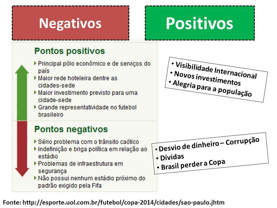 Positivos Negativos Visibilidade Internacional Novos investimentos