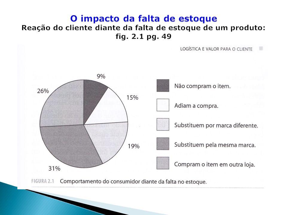 O impacto da falta de estoque Reação do cliente diante da falta de estoque de um produto: fig.