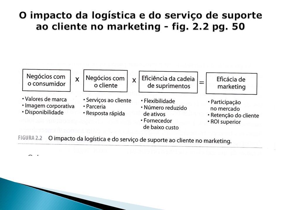 O impacto da logística e do serviço de suporte ao cliente no marketing - fig. 2.2 pg. 50
