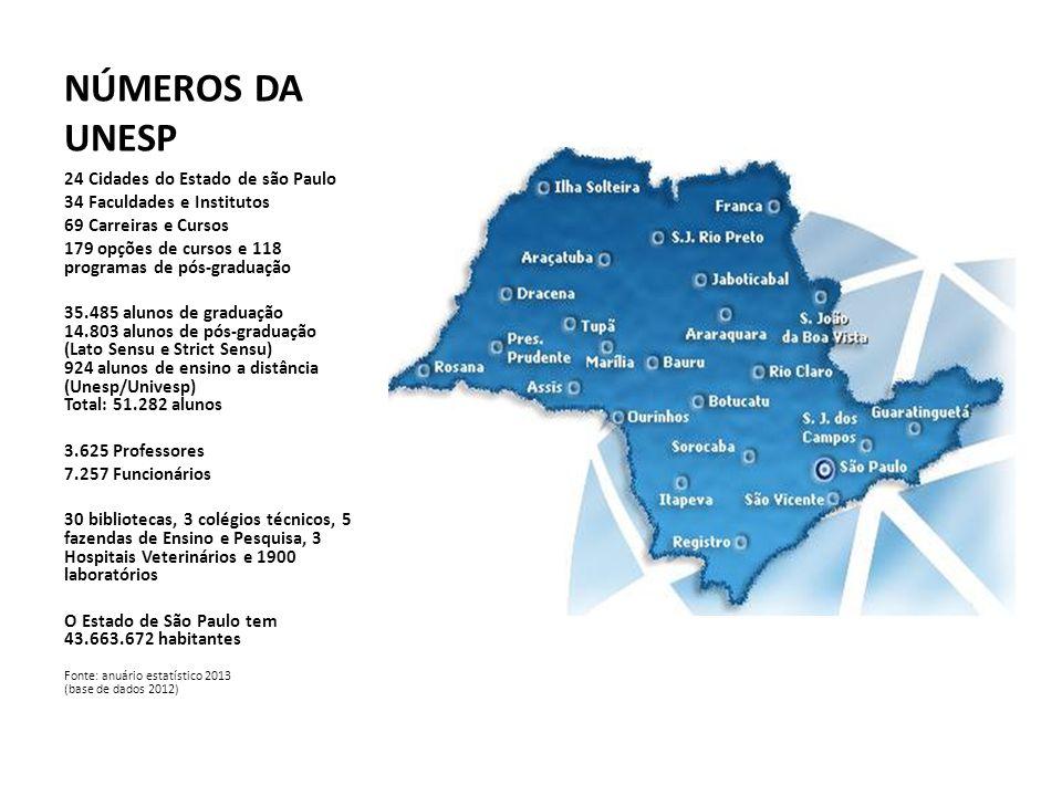 NÚMEROS DA UNESP 24 Cidades do Estado de são Paulo